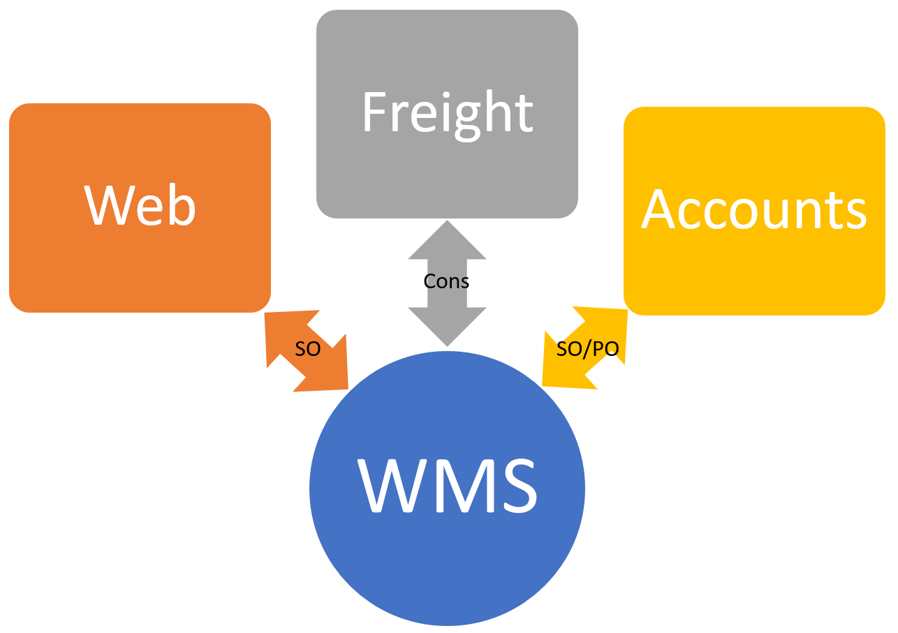 Upimium WMS app integration diagram